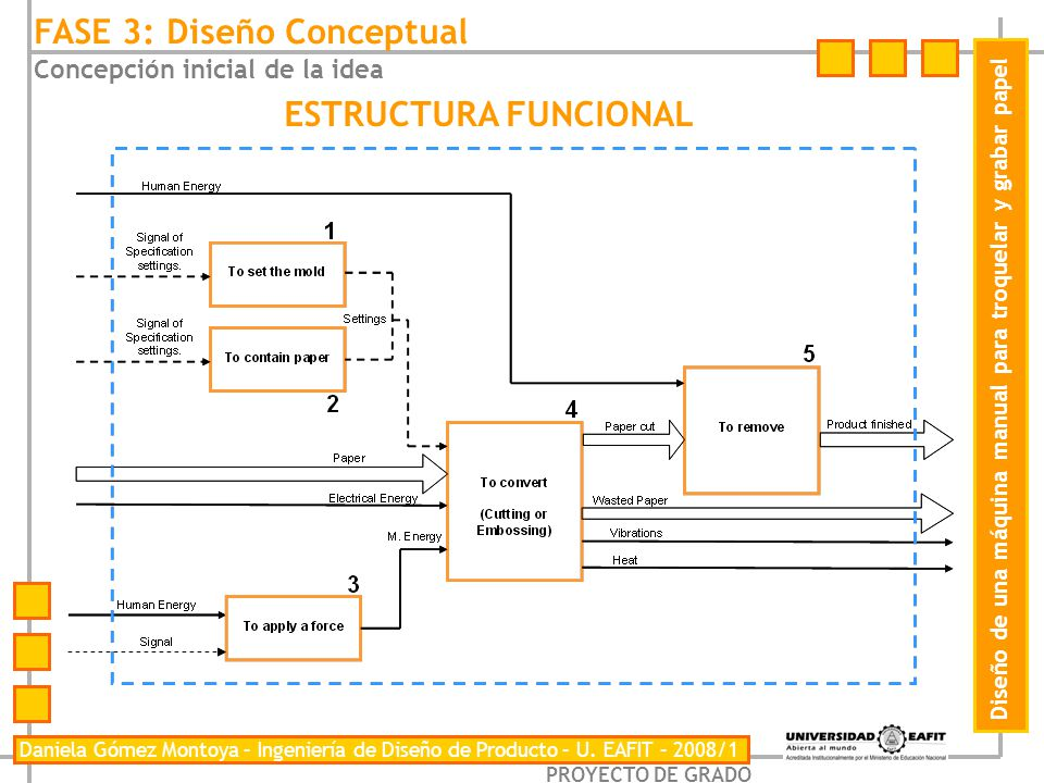 FASE 3: Diseño Conceptual