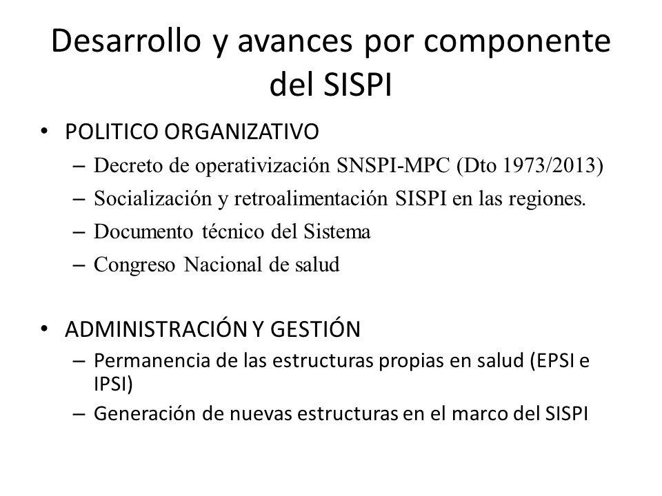 Desarrollo y avances por componente del SISPI