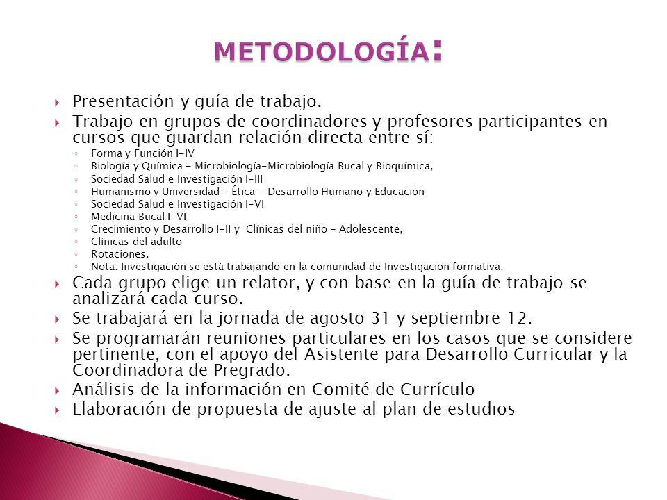 METODOLOGÍA: Presentación y guía de trabajo.