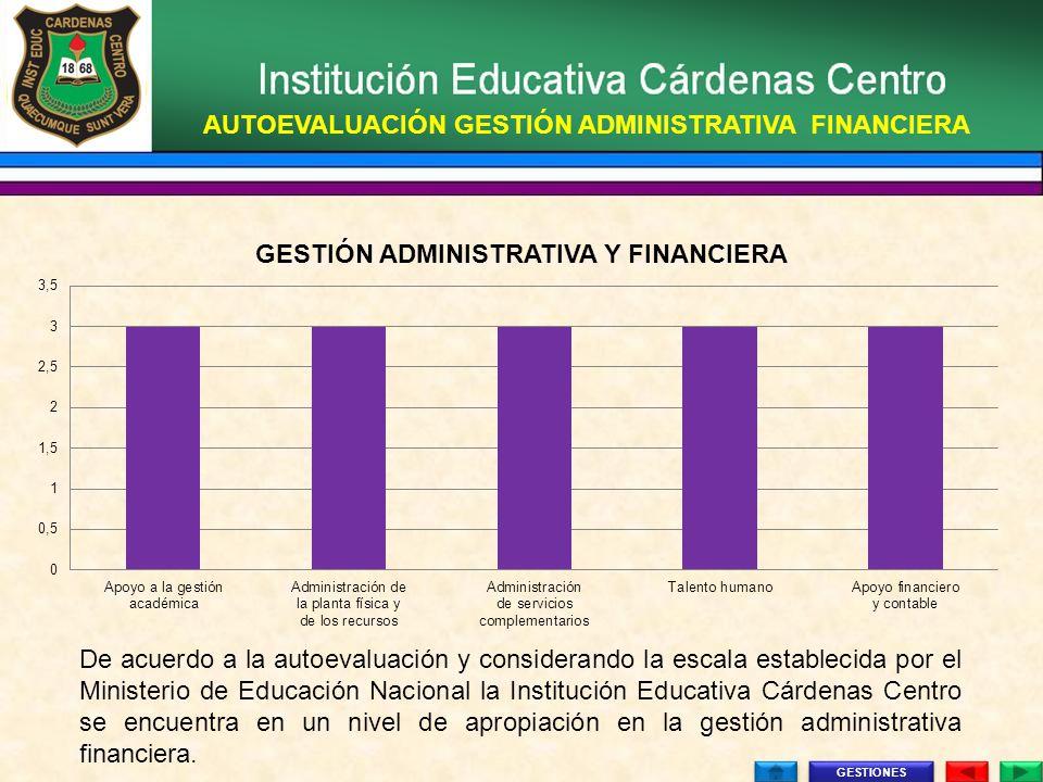 AUTOEVALUACIÓN GESTIÓN ADMINISTRATIVA FINANCIERA