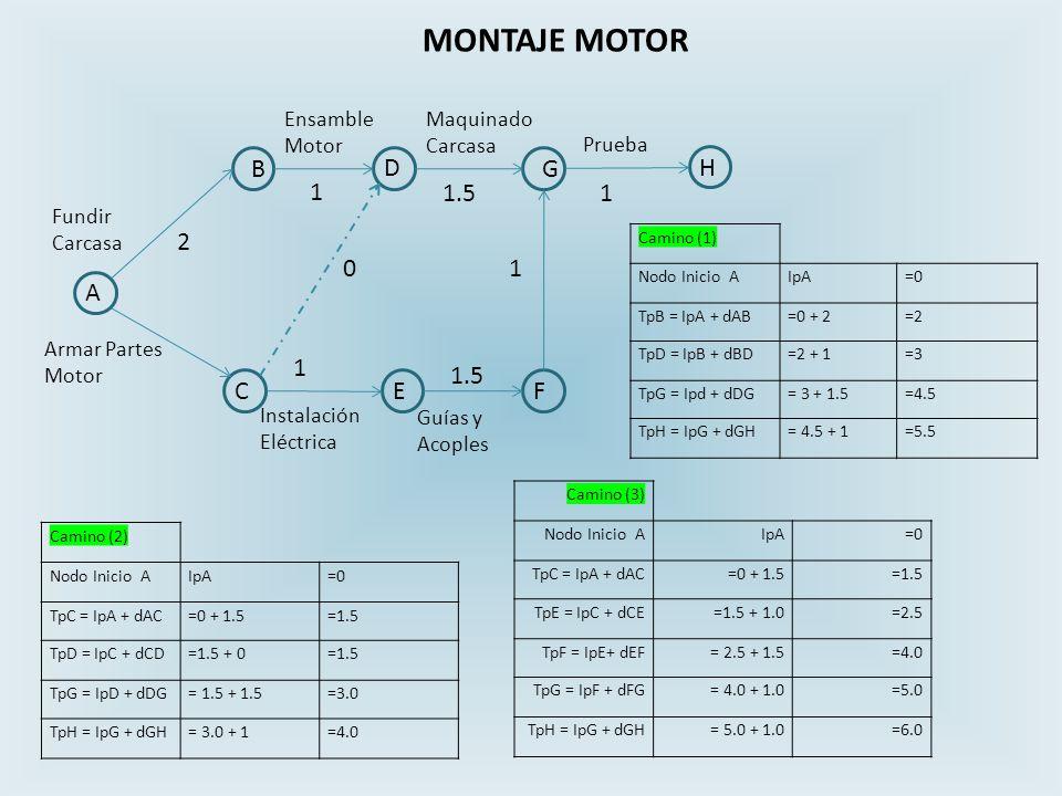 MONTAJE MOTOR B D G H 1 1.5 1 2 1 A 1 1.5 C E F Ensamble Motor