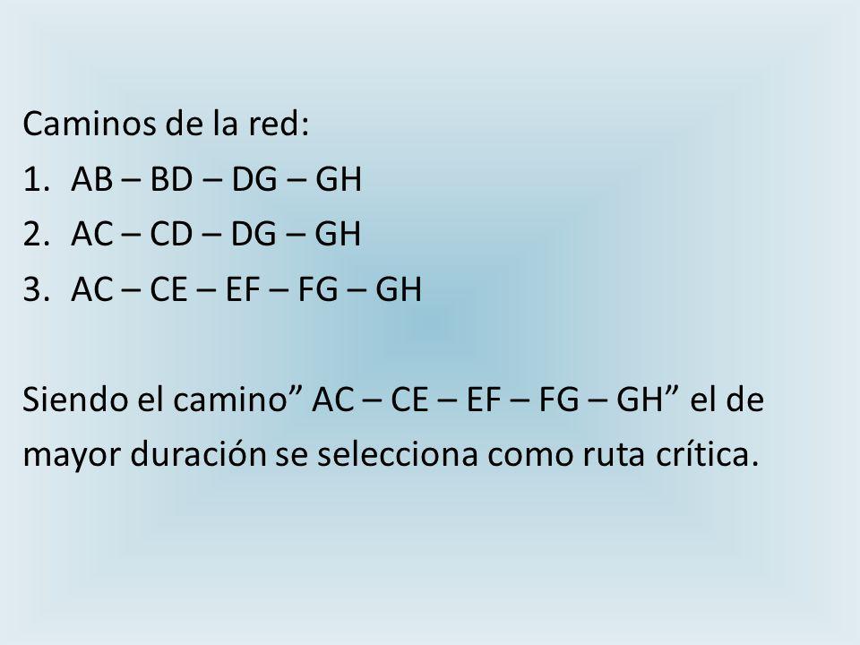 Caminos de la red: AB – BD – DG – GH. AC – CD – DG – GH. AC – CE – EF – FG – GH. Siendo el camino AC – CE – EF – FG – GH el de.