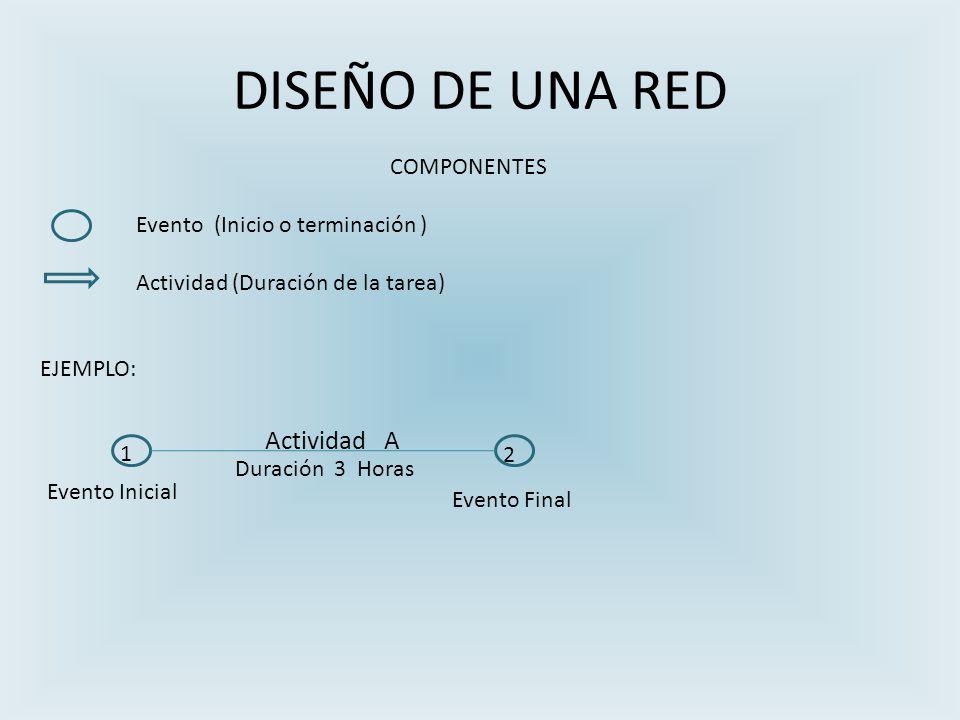 DISEÑO DE UNA RED Actividad A COMPONENTES