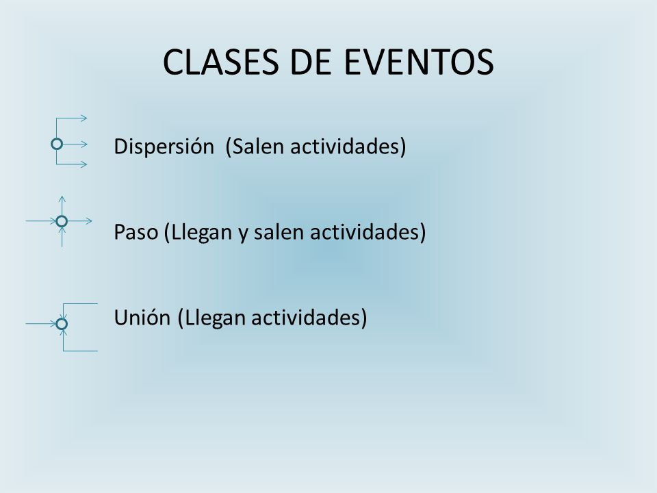 CLASES DE EVENTOS Dispersión (Salen actividades)