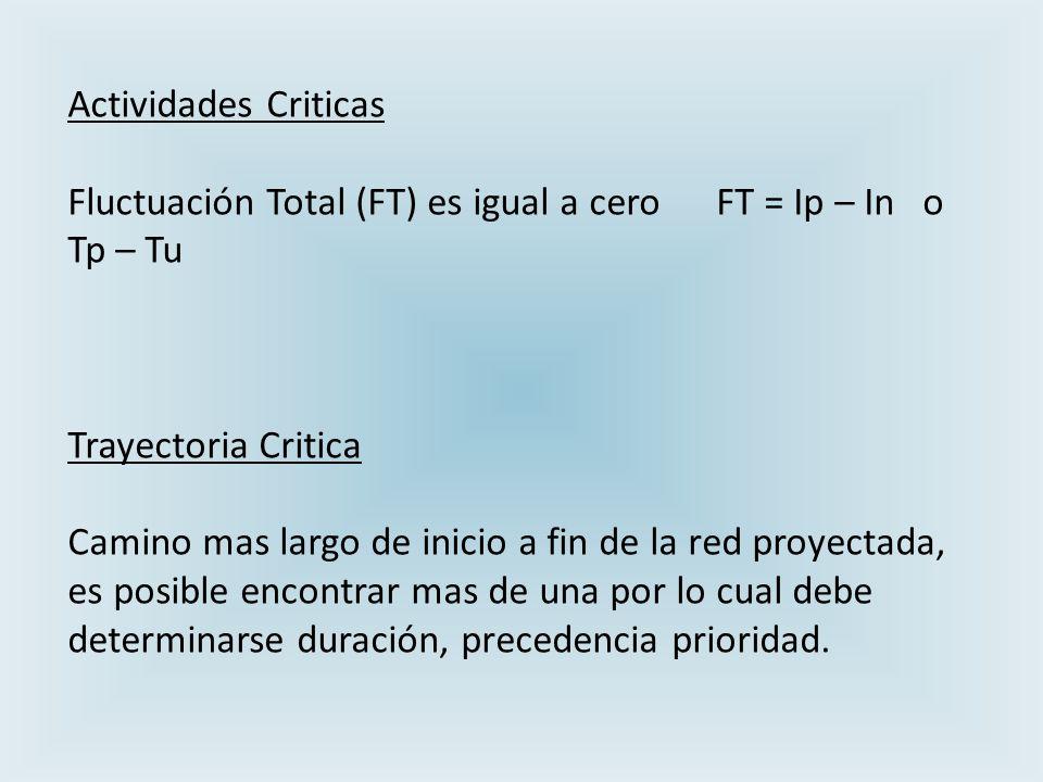 Actividades Criticas Fluctuación Total (FT) es igual a cero FT = Ip – In o Tp – Tu. Trayectoria Critica.