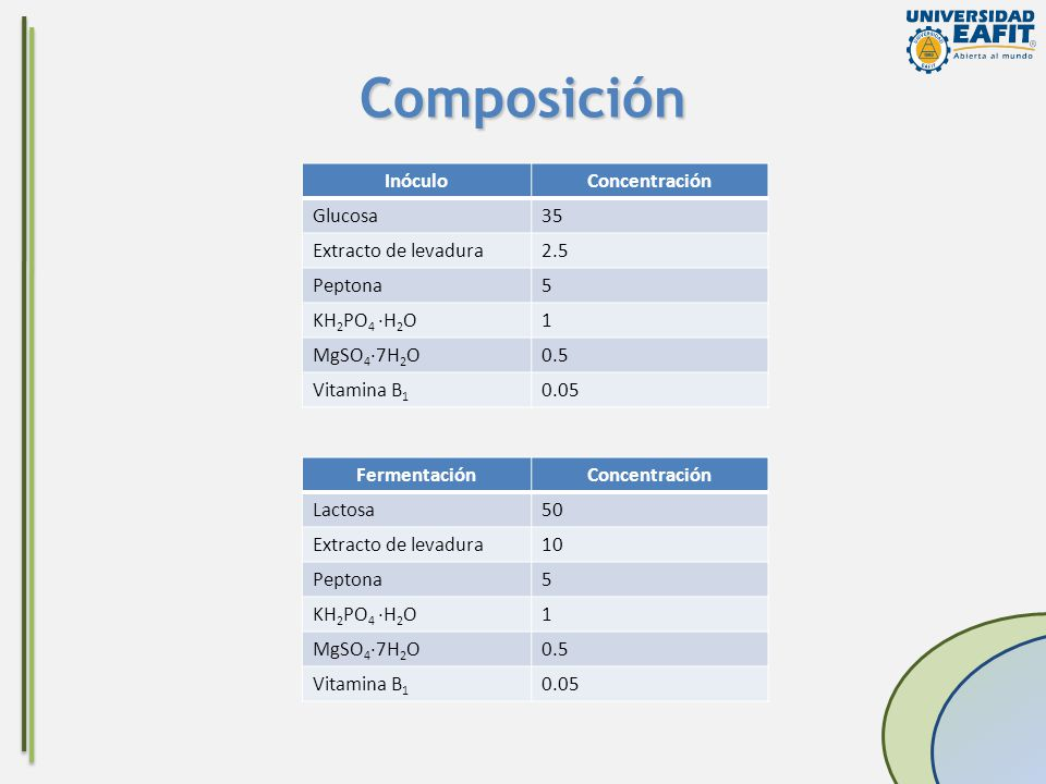 Composición Inóculo Concentración Glucosa 35 Extracto de levadura 2.5
