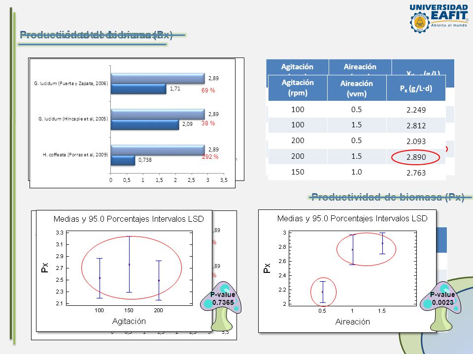 Producción total de biomasa Productividad de biomasa (Px)