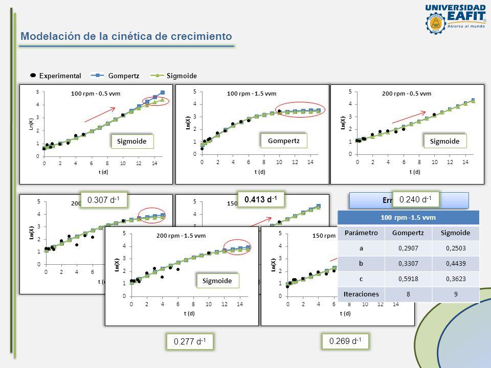 Modelación de la cinética de crecimiento