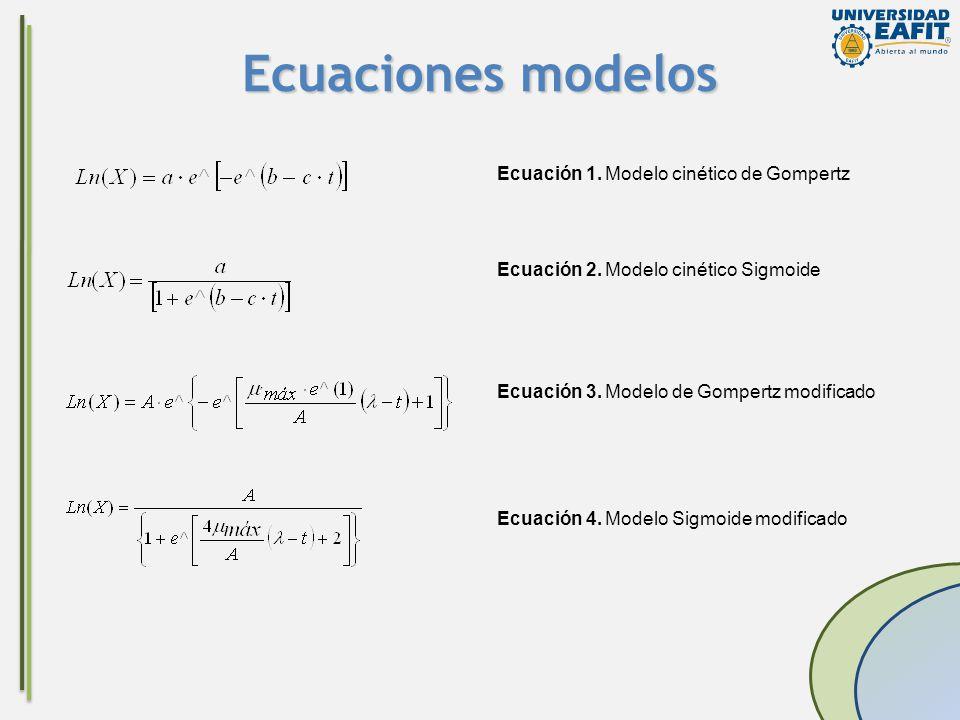 Ecuaciones modelos Ecuación 1. Modelo cinético de Gompertz