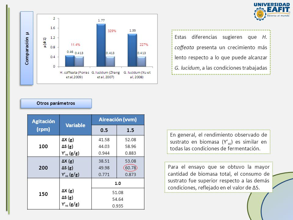 Agitación (rpm) Variable Aireación (vvm) 0.5 1.5 100 200 150