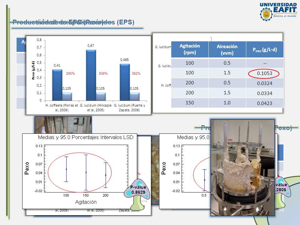 Producción de exopolisacáridos (EPS) Productividad de EPS (Pexo)