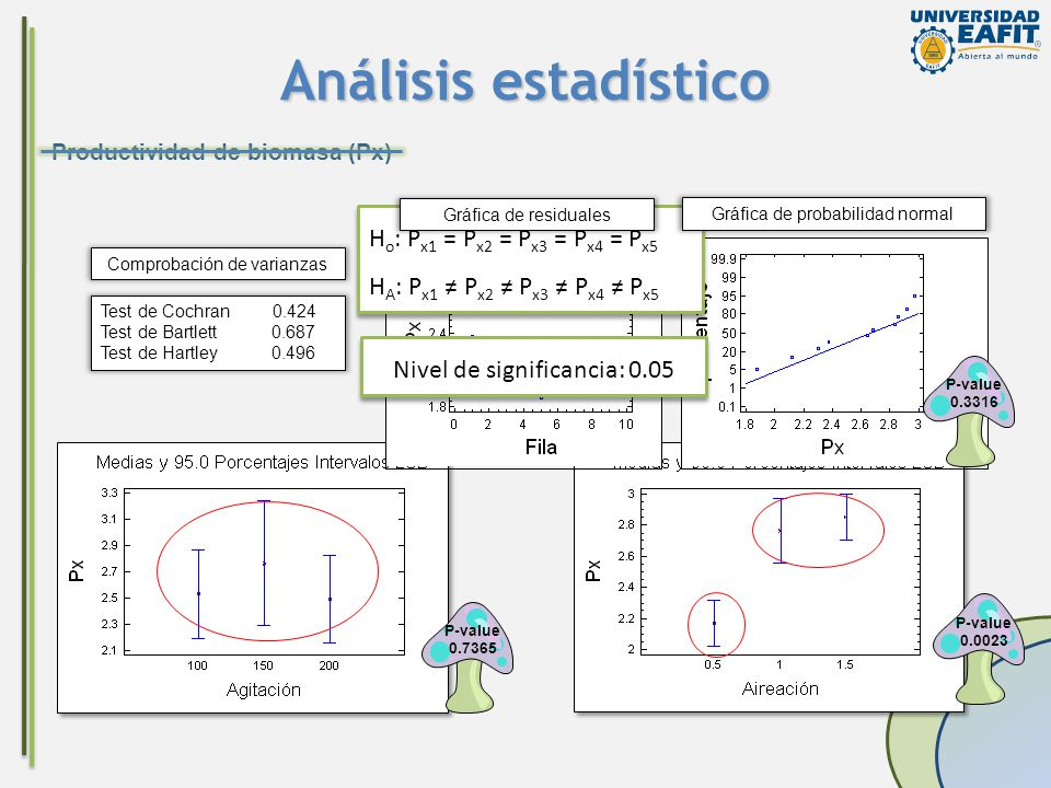 Análisis estadístico Ho: Px1 = Px2 = Px3 = Px4 = Px5