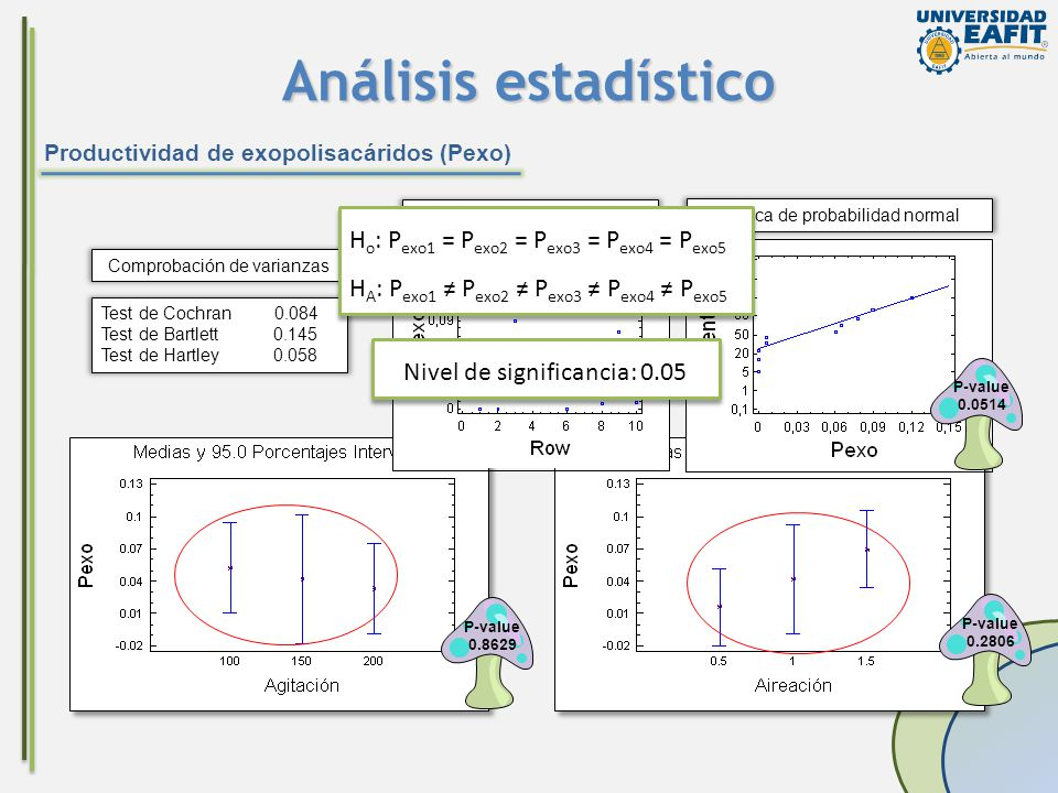 Análisis estadístico Ho: Pexo1 = Pexo2 = Pexo3 = Pexo4 = Pexo5
