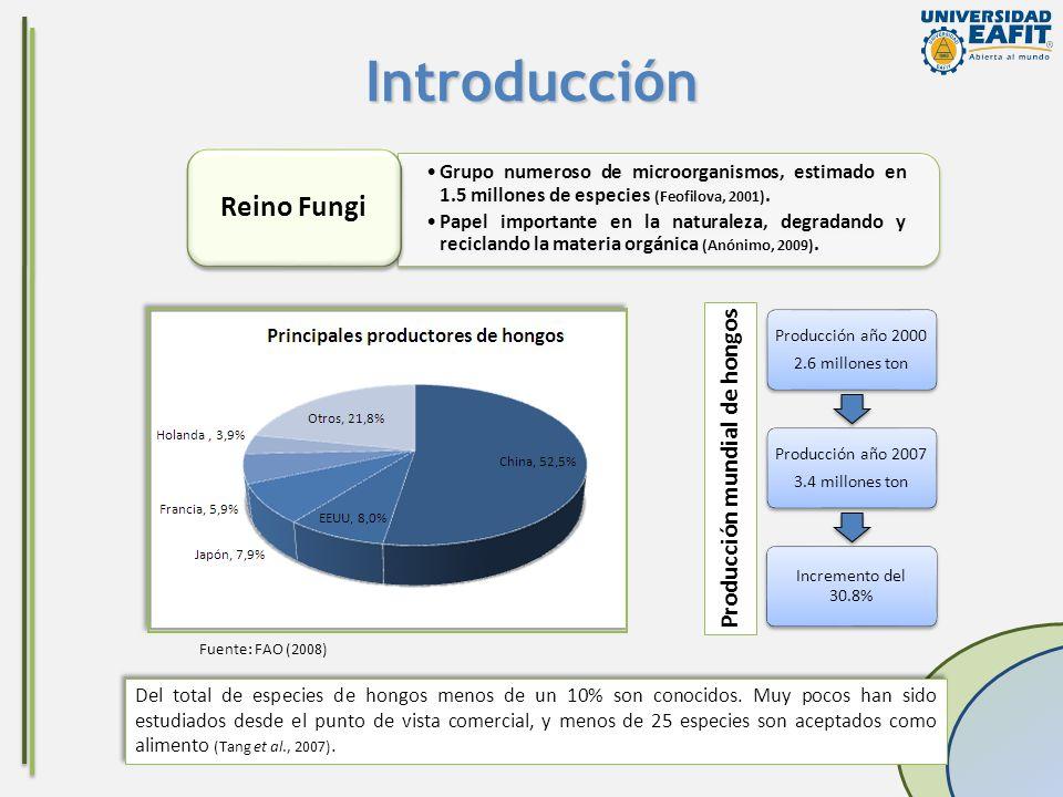 Producción mundial de hongos
