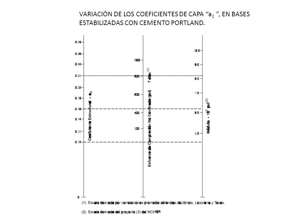 VARIACIÓN DE LOS COEFICIENTES DE CAPA a2 , EN BASES ESTABILIZADAS CON CEMENTO PORTLAND.