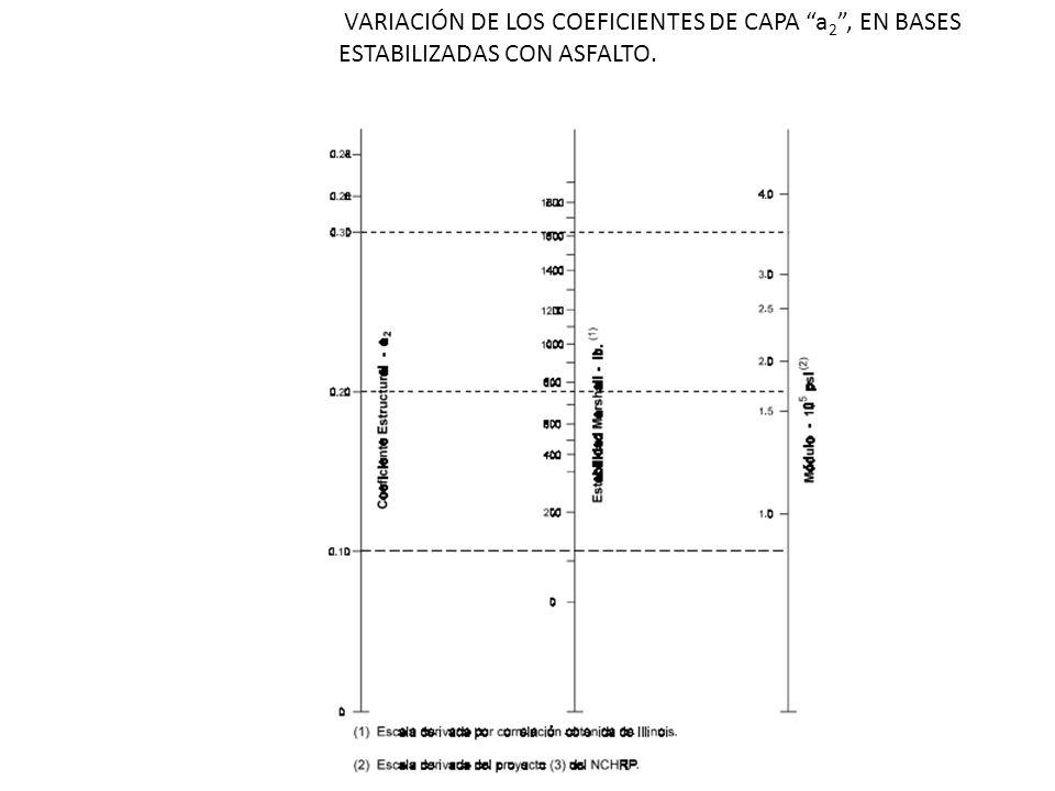 VARIACIÓN DE LOS COEFICIENTES DE CAPA a2 , EN BASES ESTABILIZADAS CON ASFALTO.