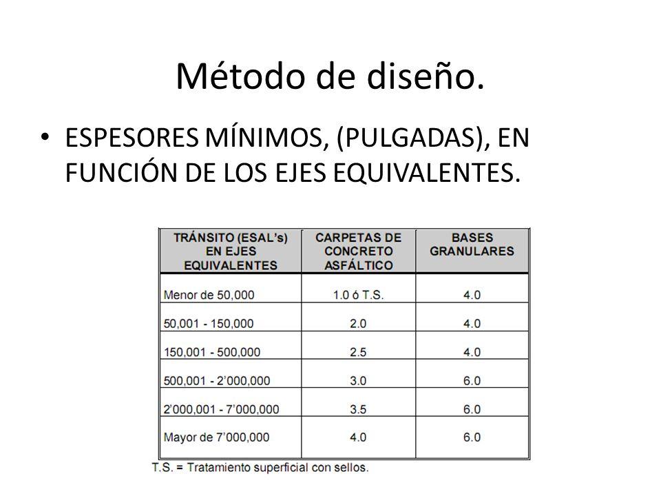 Método de diseño. ESPESORES MÍNIMOS, (PULGADAS), EN FUNCIÓN DE LOS EJES EQUIVALENTES.