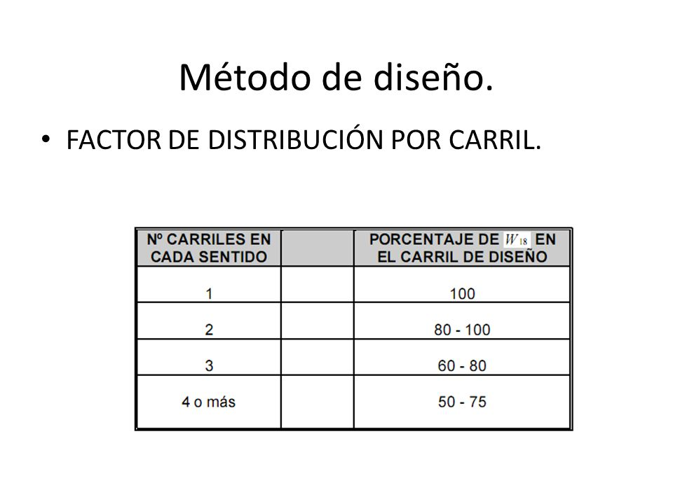 Método de diseño. FACTOR DE DISTRIBUCIÓN POR CARRIL.