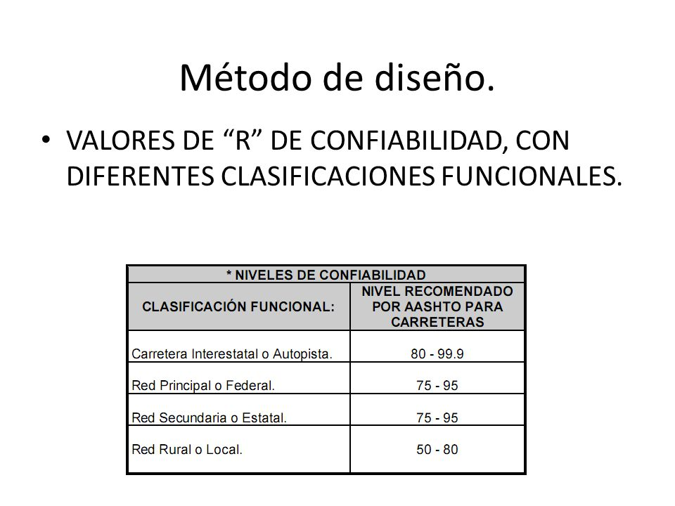 Método de diseño. VALORES DE R DE CONFIABILIDAD, CON DIFERENTES CLASIFICACIONES FUNCIONALES.