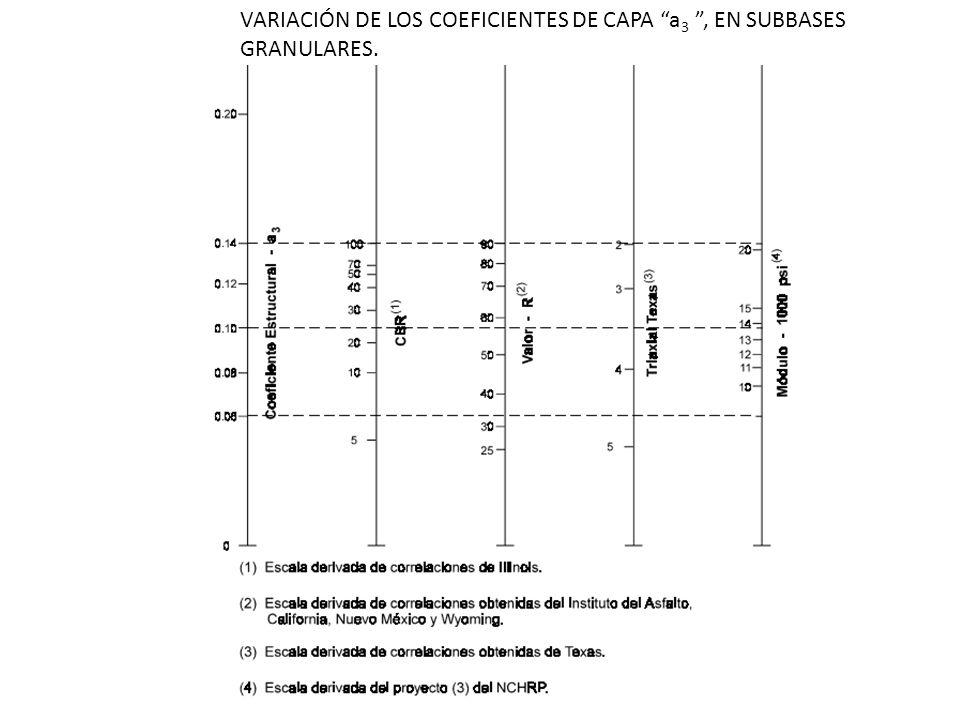 VARIACIÓN DE LOS COEFICIENTES DE CAPA a3 , EN SUBBASES GRANULARES.