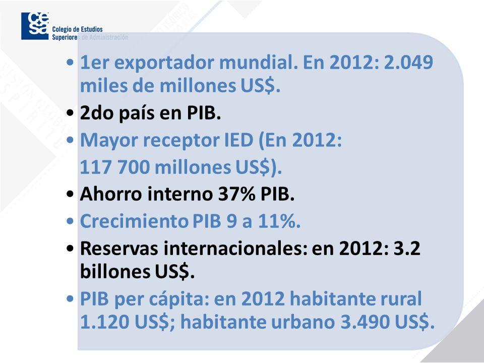 1er exportador mundial. En 2012: 2.049 miles de millones US$.