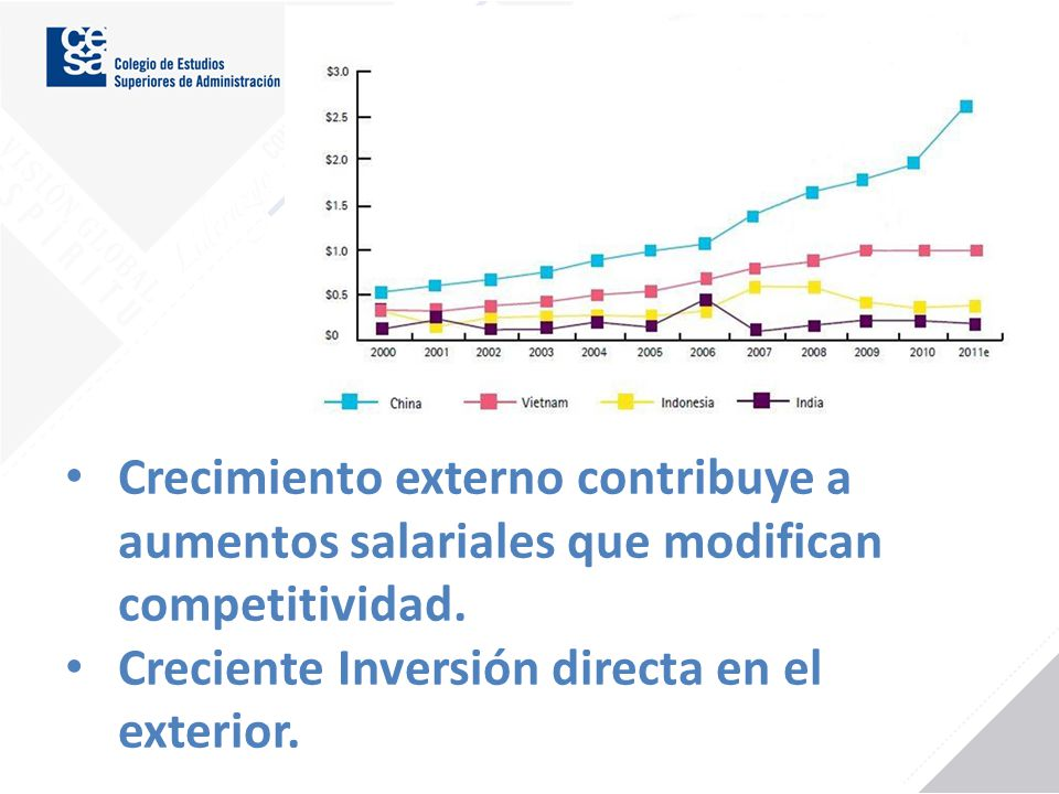 Creciente Inversión directa en el exterior.