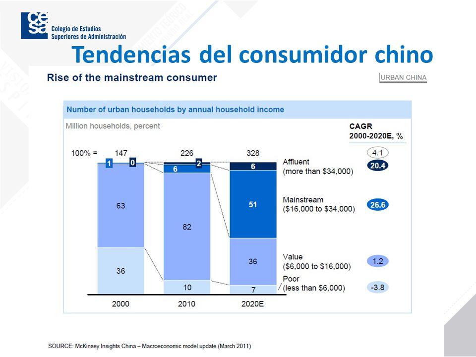 Tendencias del consumidor chino