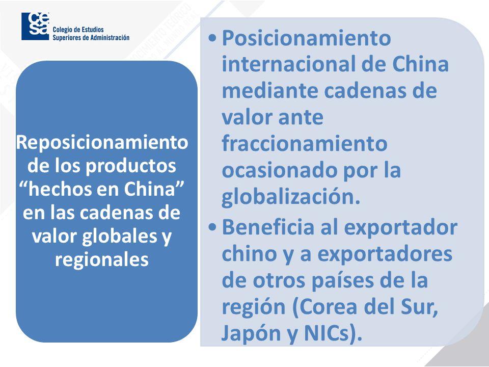 Posicionamiento internacional de China mediante cadenas de valor ante fraccionamiento ocasionado por la globalización.