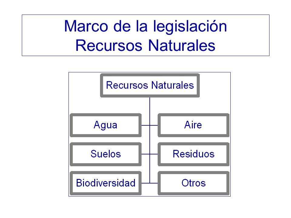 Marco de la legislación Recursos Naturales