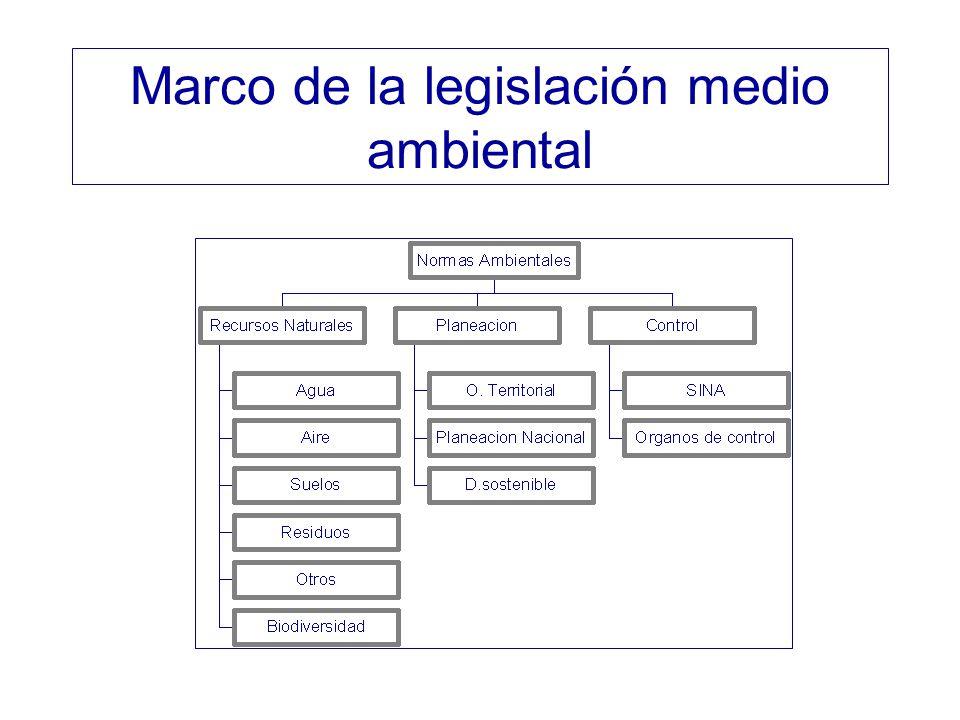 Marco de la legislación medio ambiental