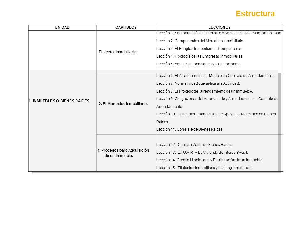 Estructura UNIDAD CAPÍTULOS LECCIONES I. INMUEBLES O BIENES RAICES