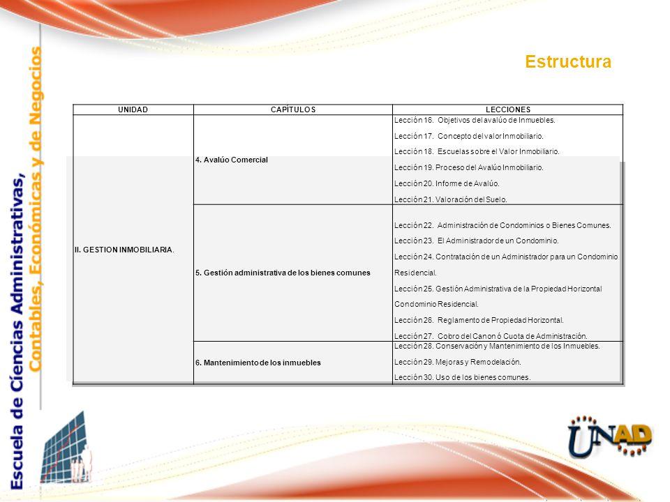 Estructura UNIDAD CAPÍTULOS LECCIONES II. GESTION INMOBILIARIA.