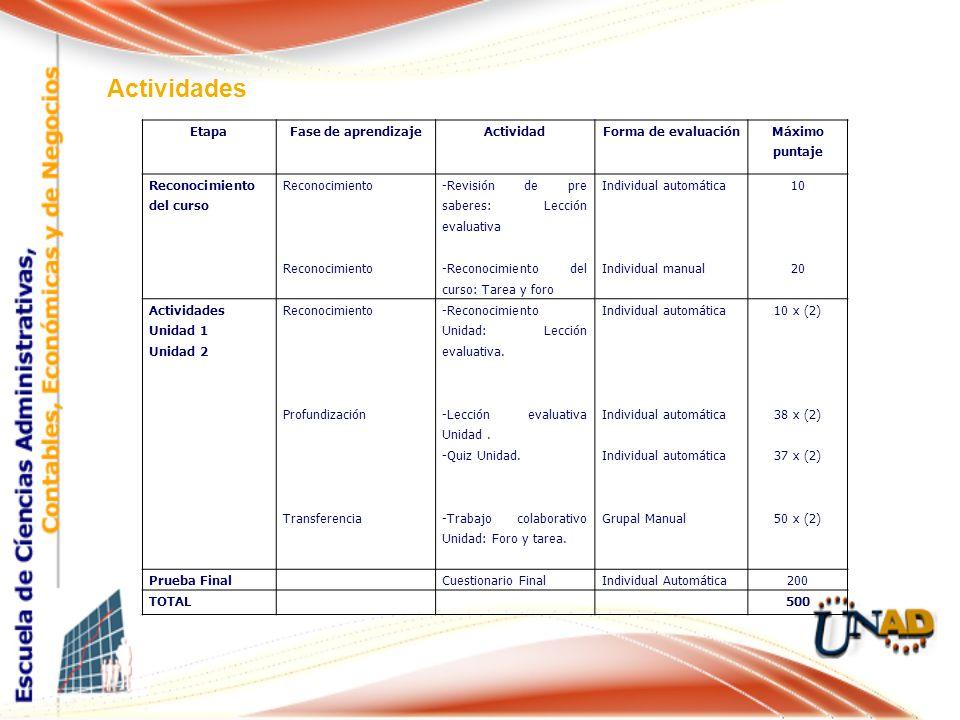 Actividades Etapa Fase de aprendizaje Actividad Forma de evaluación