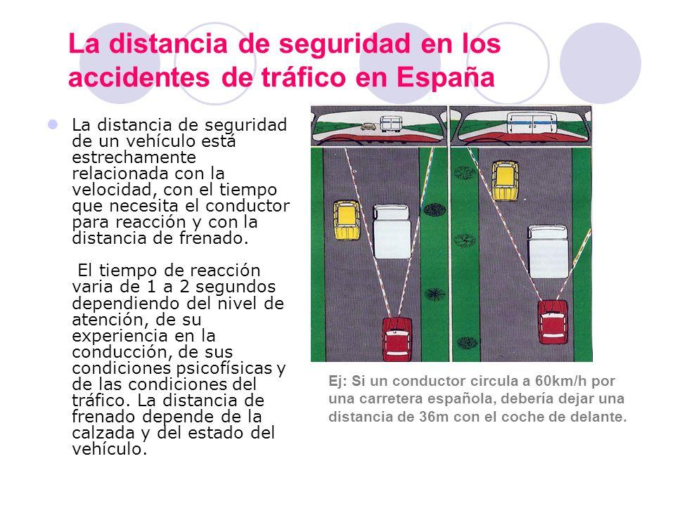 La distancia de seguridad en los accidentes de tráfico en España