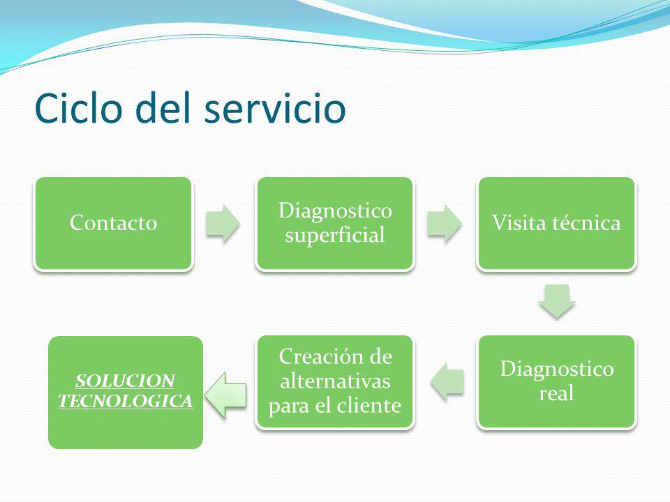 Ciclo del servicio Contacto Diagnostico superficial Visita técnica