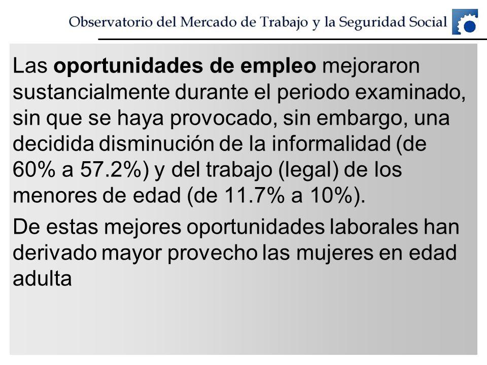 Las oportunidades de empleo mejoraron sustancialmente durante el periodo examinado, sin que se haya provocado, sin embargo, una decidida disminución de la informalidad (de 60% a 57.2%) y del trabajo (legal) de los menores de edad (de 11.7% a 10%).