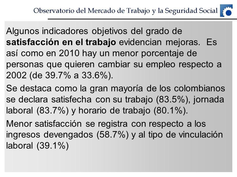 Algunos indicadores objetivos del grado de satisfacción en el trabajo evidencian mejoras. Es así como en 2010 hay un menor porcentaje de personas que quieren cambiar su empleo respecto a 2002 (de 39.7% a 33.6%).