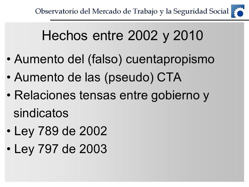 Hechos entre 2002 y 2010 Aumento del (falso) cuentapropismo