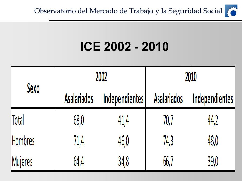 ICE 2002 - 2010