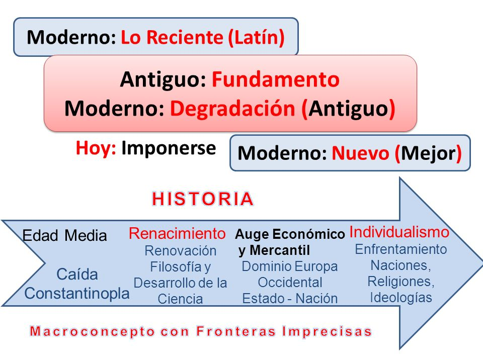 Antiguo: Fundamento Moderno: Degradación (Antiguo)