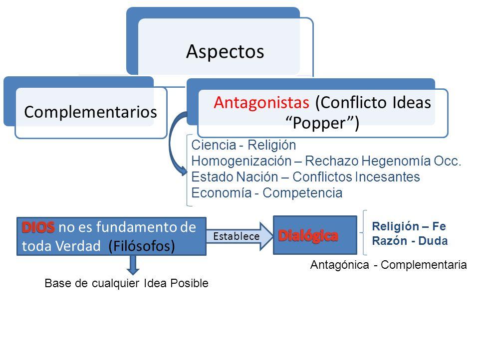 Antagonistas (Conflicto Ideas Popper )