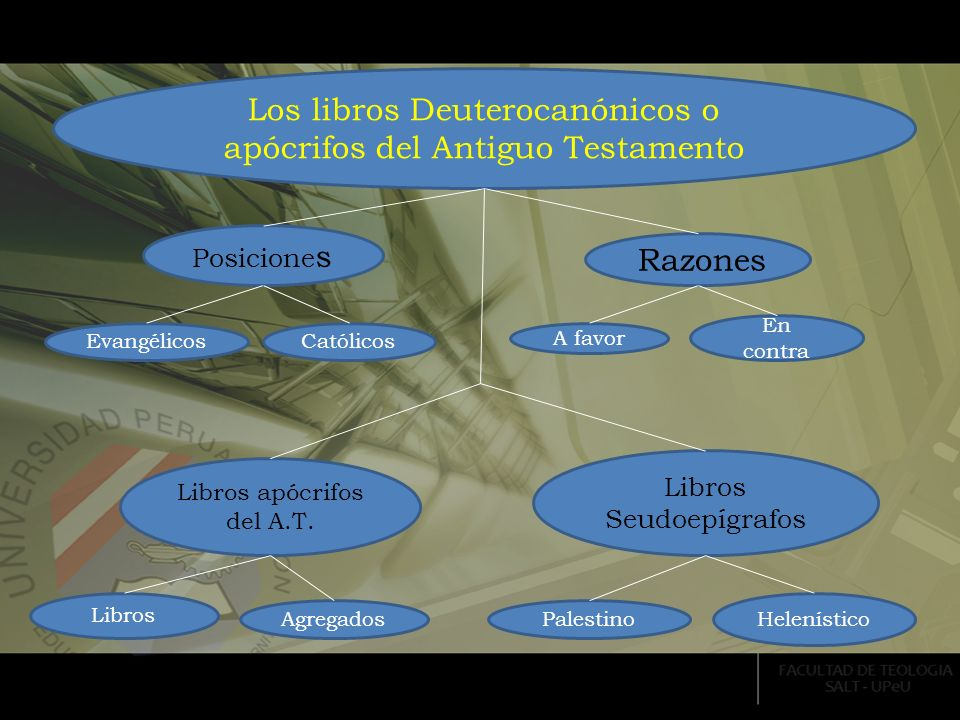 Los libros Deuterocanónicos o apócrifos del Antiguo Testamento