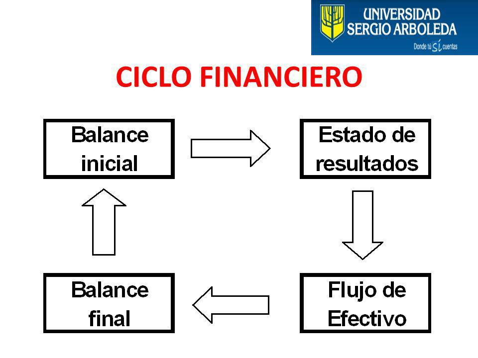 CICLO FINANCIERO