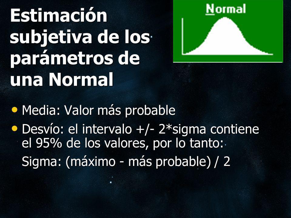 Estimación subjetiva de los parámetros de una Normal