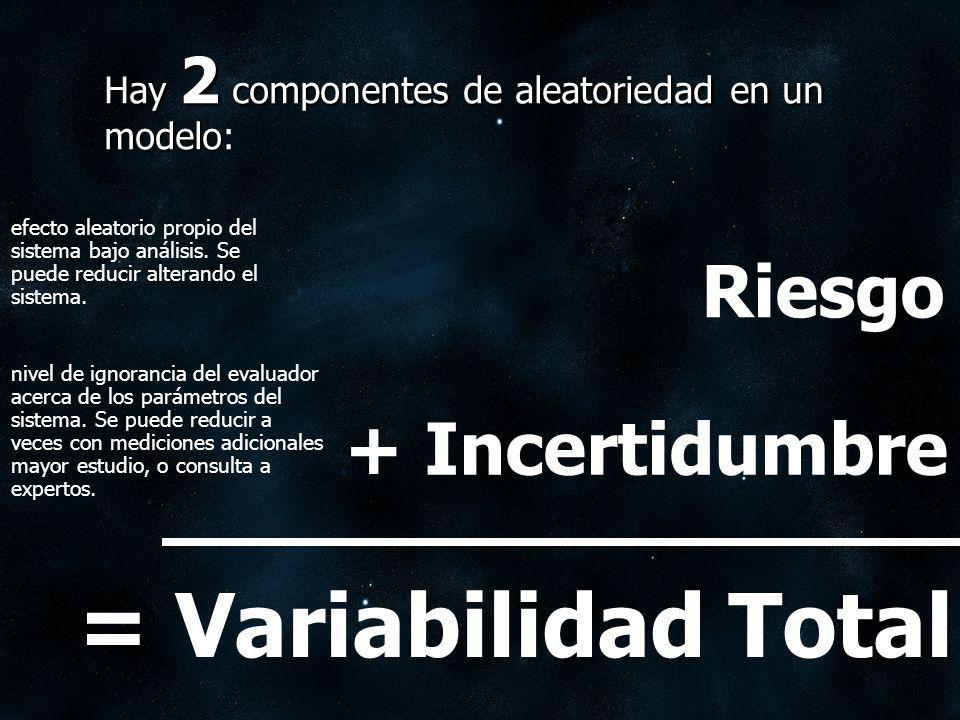 = Variabilidad Total Riesgo + Incertidumbre