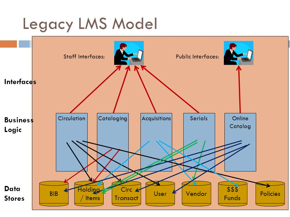 Legacy LMS Model Interfaces Business Logic Data Stores BIB