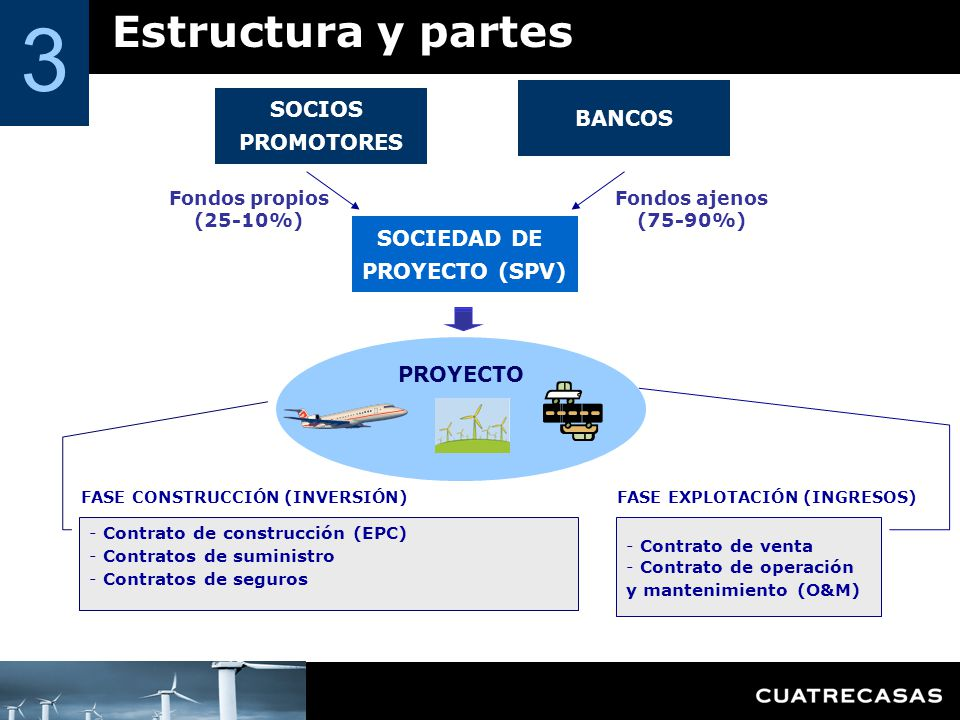 3 Estructura y partes SOCIOS BANCOS PROMOTORES SOCIEDAD DE