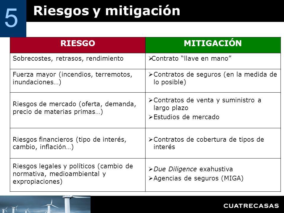 5 Riesgos y mitigación RIESGO MITIGACIÓN