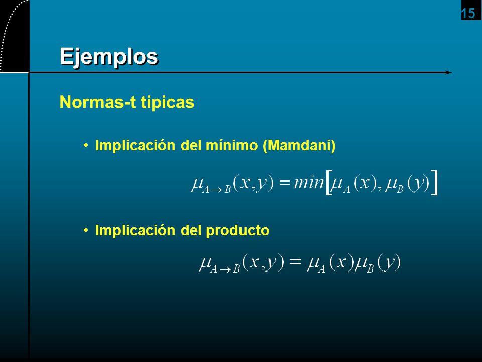 Ejemplos Normas-t tipicas Implicación del mínimo (Mamdani)