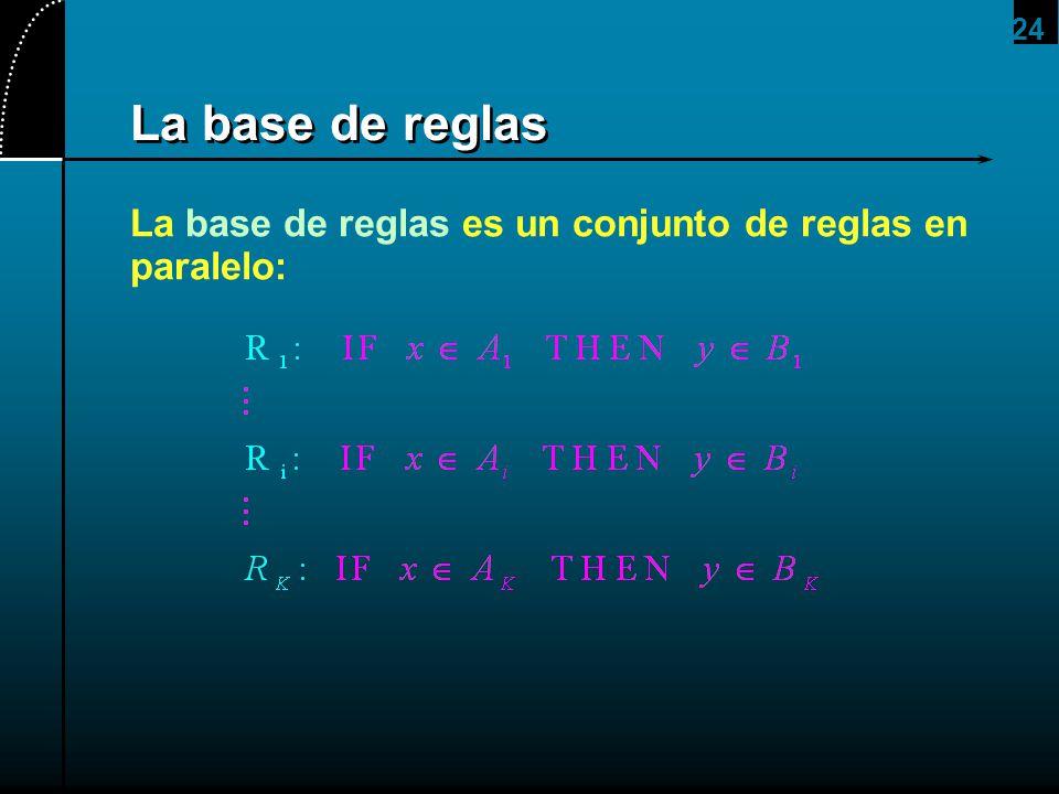 2017/4/1 La base de reglas La base de reglas es un conjunto de reglas en paralelo: